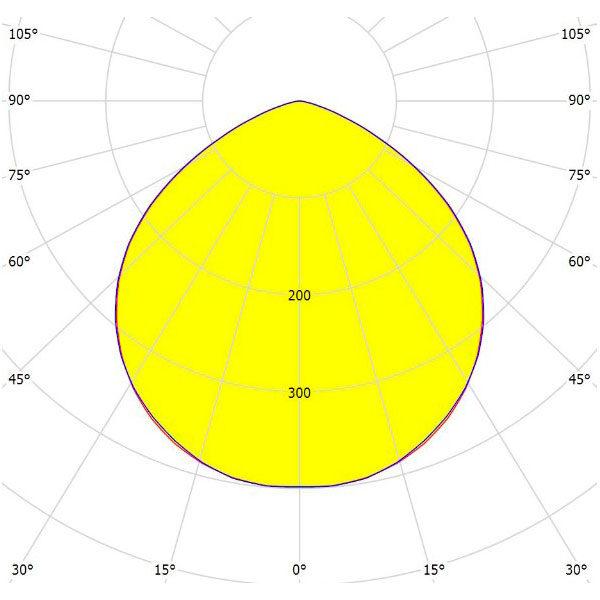 light distribution curve flood